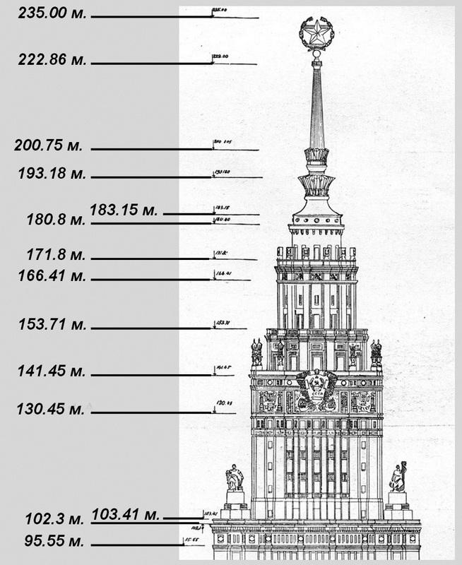 Схема построения фасада